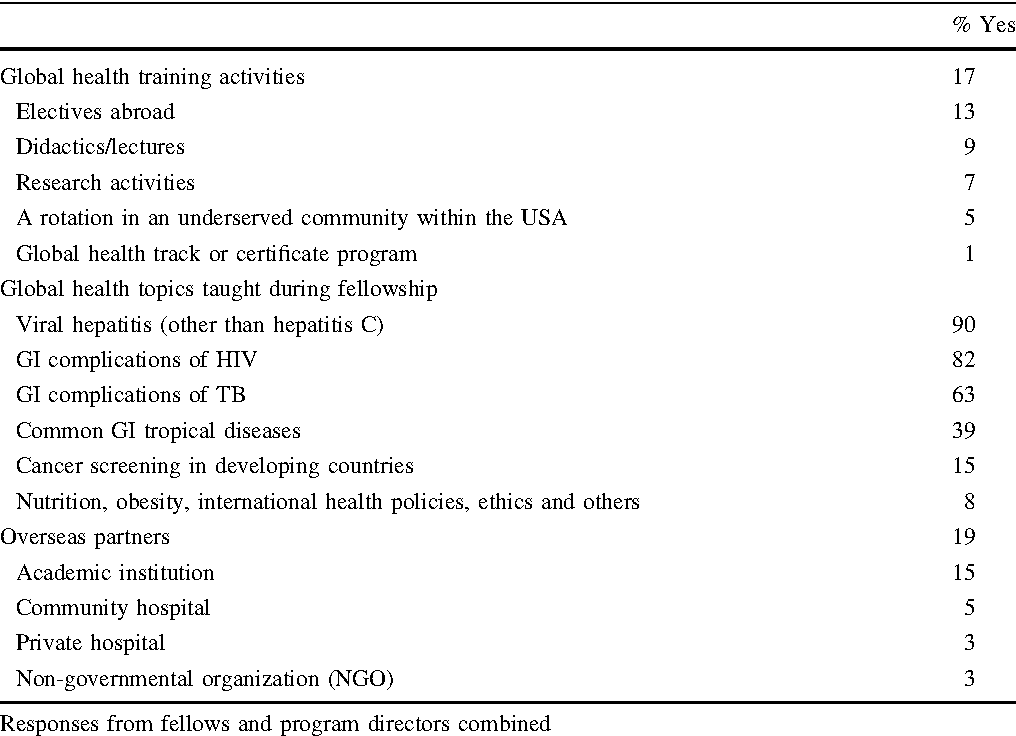 Table 2 from Global Health Education in Gastroenterology Fellowship