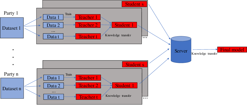 Figure 1 for Model-Agnostic Round-Optimal Federated Learning via Knowledge Transfer