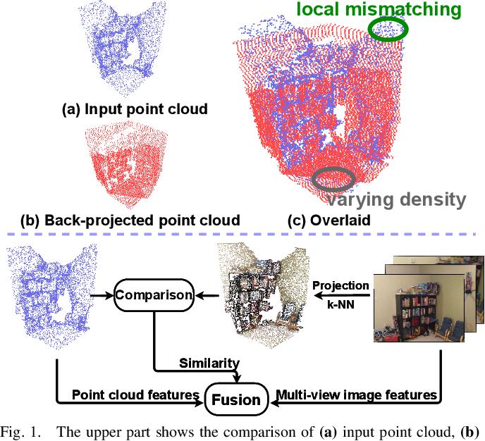 Figure 1 for Similarity-Aware Fusion Network for 3D Semantic Segmentation
