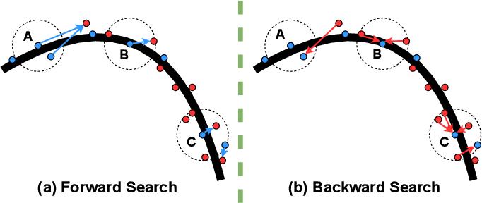 Figure 3 for Similarity-Aware Fusion Network for 3D Semantic Segmentation
