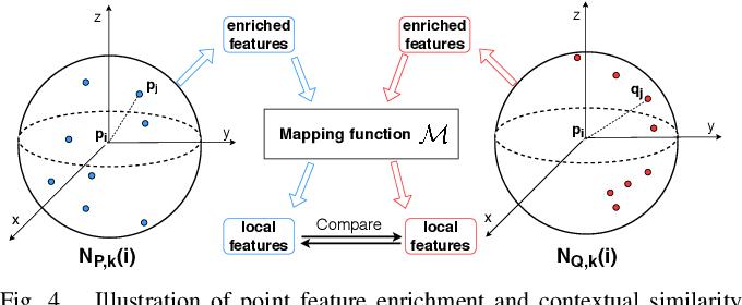 Figure 4 for Similarity-Aware Fusion Network for 3D Semantic Segmentation