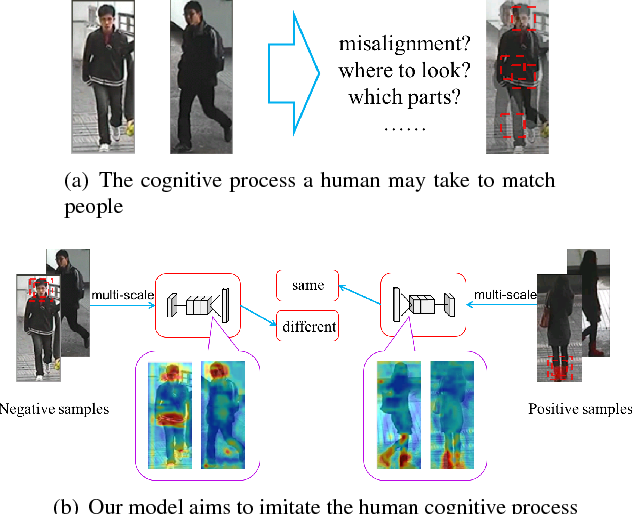 Figure 1 for Multi-scale Deep Learning Architectures for Person Re-identification