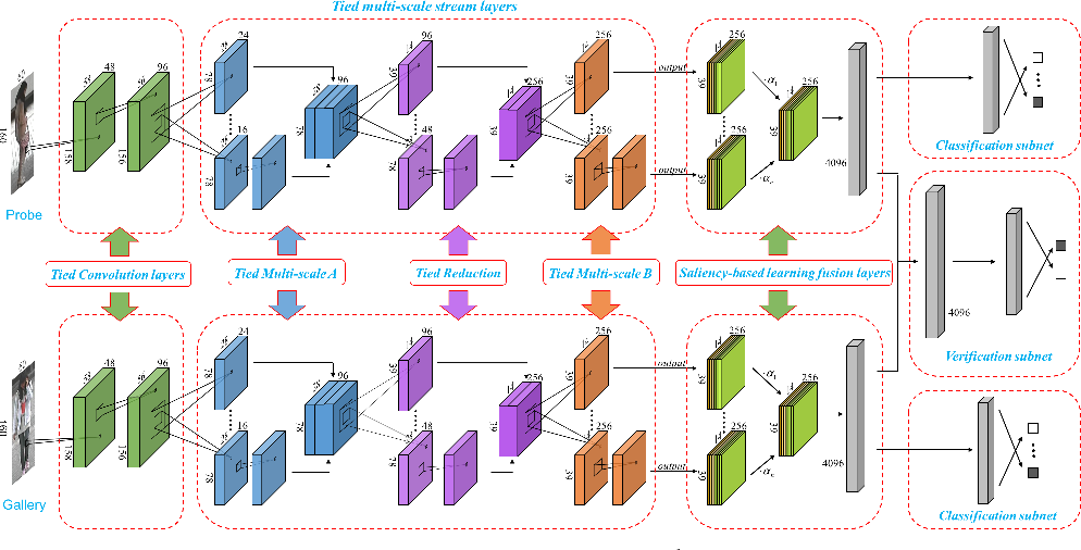 Figure 3 for Multi-scale Deep Learning Architectures for Person Re-identification