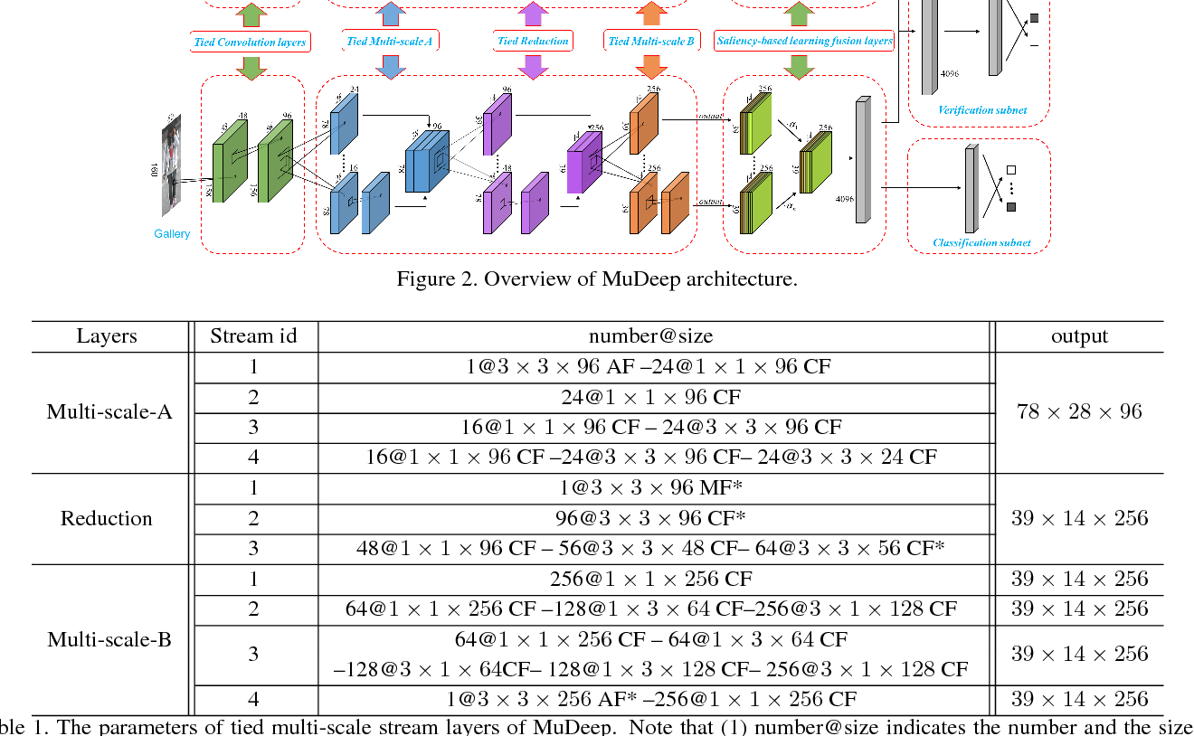 Figure 2 for Multi-scale Deep Learning Architectures for Person Re-identification