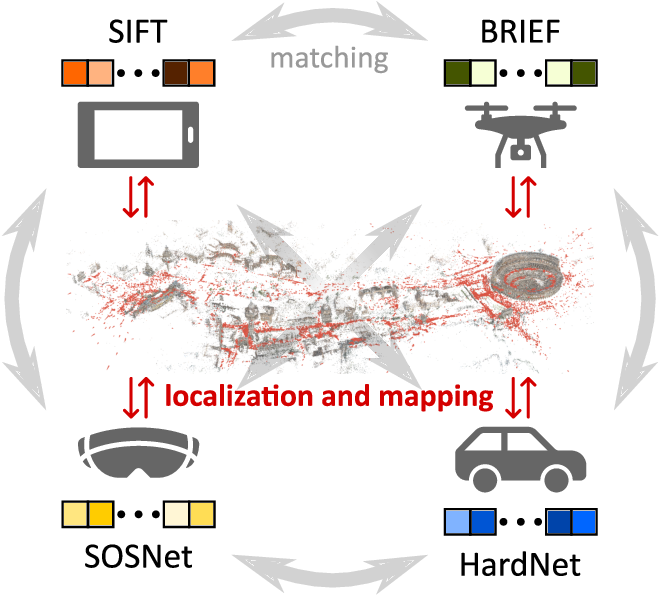 Figure 1 for Cross-Descriptor Visual Localization and Mapping