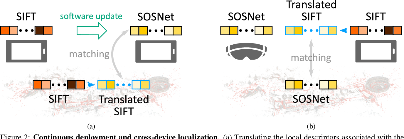 Figure 3 for Cross-Descriptor Visual Localization and Mapping