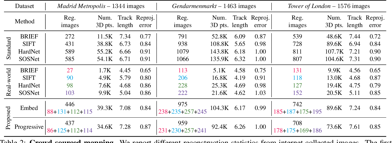 Figure 4 for Cross-Descriptor Visual Localization and Mapping