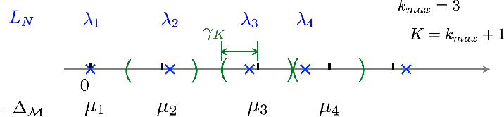 Figure 2 for Eigen-convergence of Gaussian kernelized graph Laplacian by manifold heat interpolation