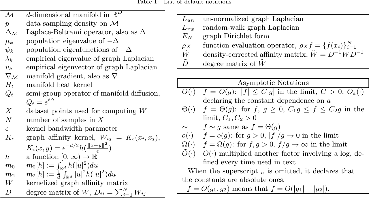 Figure 1 for Eigen-convergence of Gaussian kernelized graph Laplacian by manifold heat interpolation