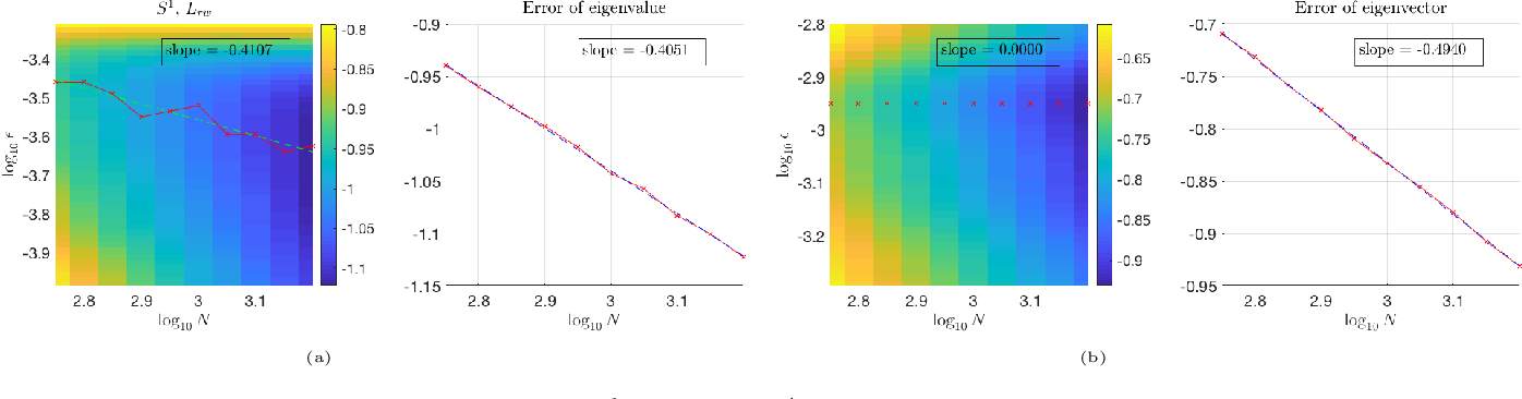 Figure 4 for Eigen-convergence of Gaussian kernelized graph Laplacian by manifold heat interpolation