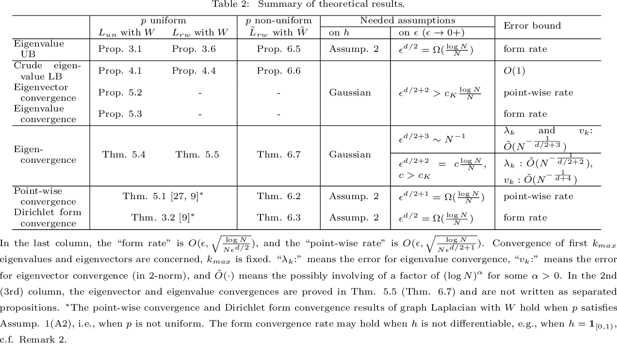 Figure 3 for Eigen-convergence of Gaussian kernelized graph Laplacian by manifold heat interpolation