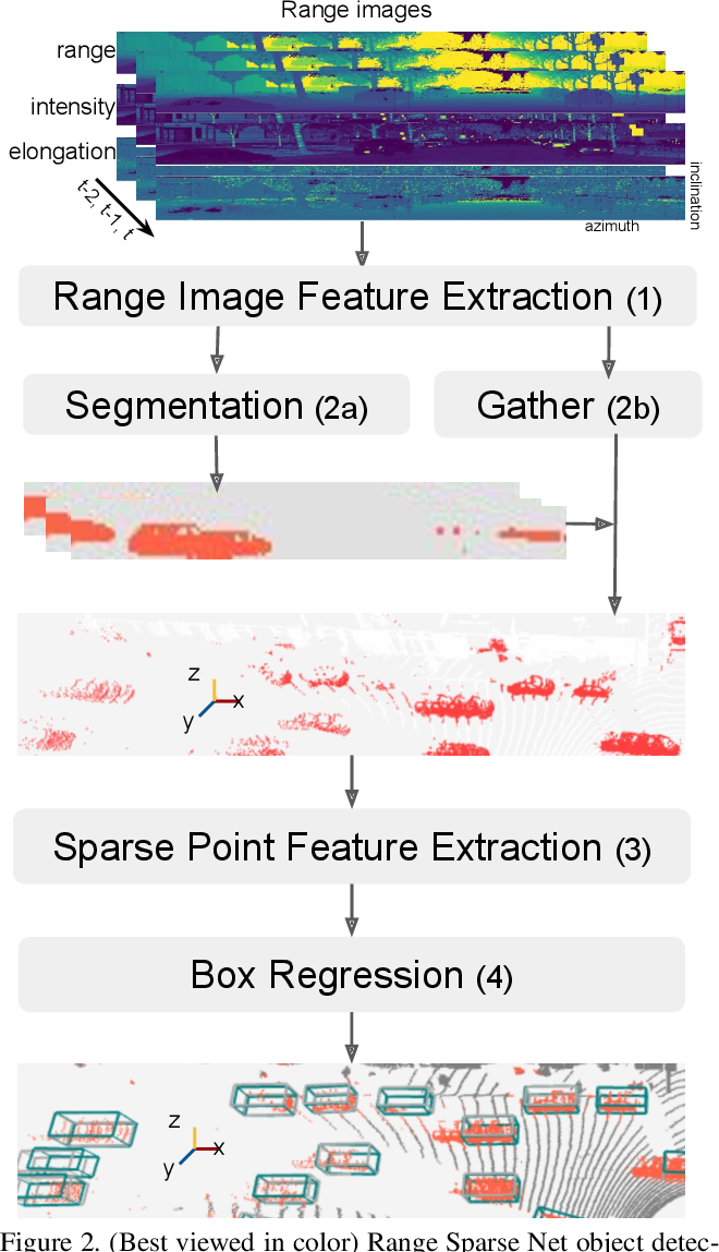 Figure 3 for RSN: Range Sparse Net for Efficient, Accurate LiDAR 3D Object Detection
