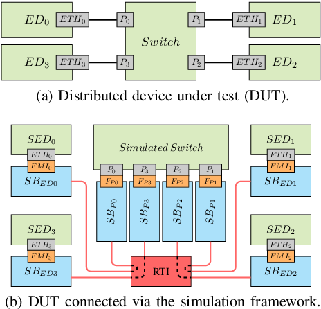 Figure 1 from Network-Centric Co-Simulation Framework for Software