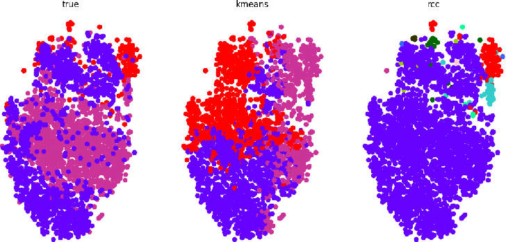 Figure 2 for Clustering COVID-19 Lung Scans