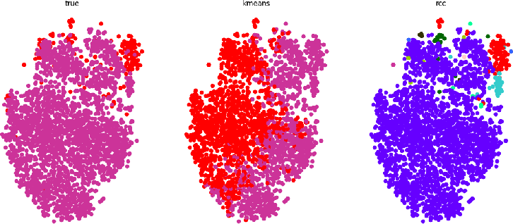 Figure 4 for Clustering COVID-19 Lung Scans