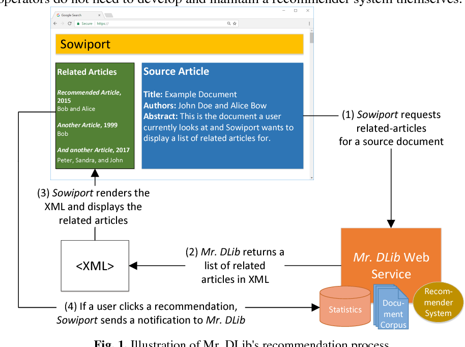 Figure 1 for The Architecture of Mr. DLib's Scientific Recommender-System API