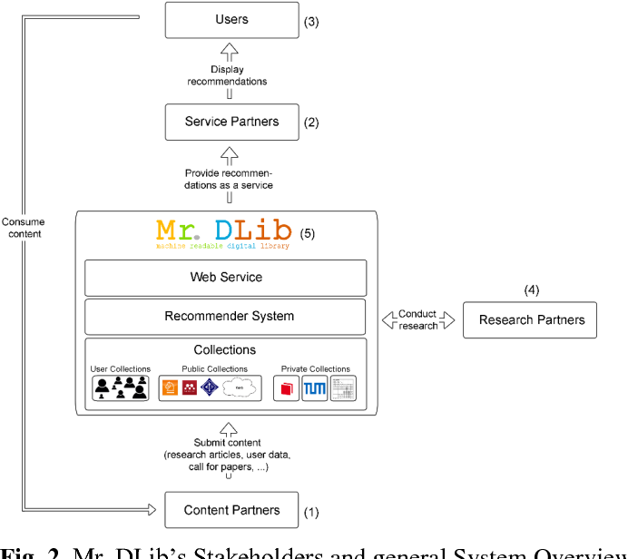 Figure 2 for The Architecture of Mr. DLib's Scientific Recommender-System API