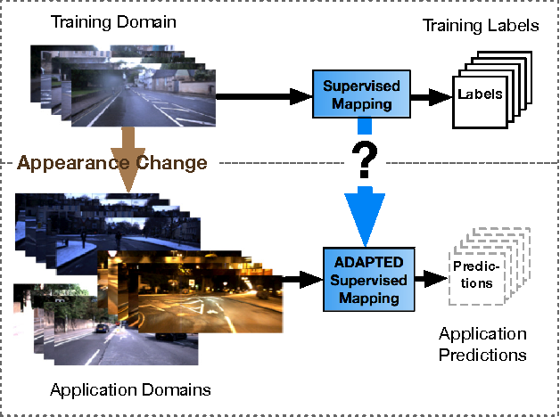 Figure 1 for Addressing Appearance Change in Outdoor Robotics with Adversarial Domain Adaptation