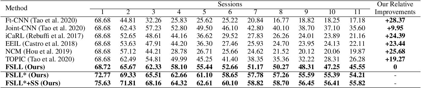 Figure 2 for Few-Shot Lifelong Learning