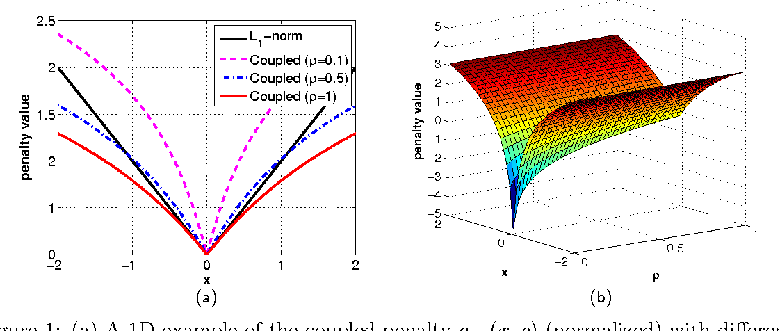 Figure 1 for Revisiting Bayesian Blind Deconvolution