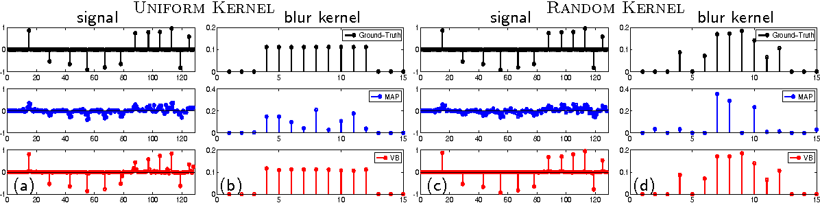 Figure 2 for Revisiting Bayesian Blind Deconvolution