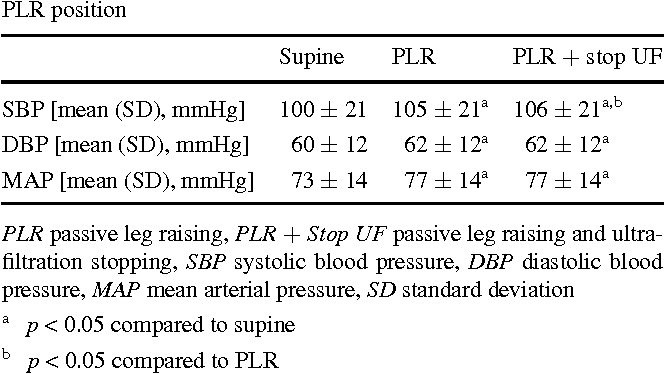 Table 2 from The effects of passive leg raising and ultrafiltration