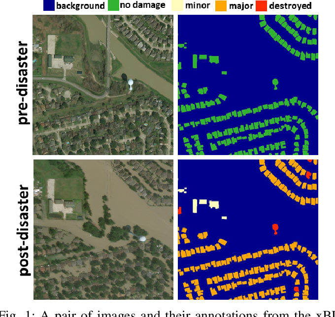 Figure 1 for BDANet: Multiscale Convolutional Neural Network with Cross-directional Attention for Building Damage Assessment from Satellite Images