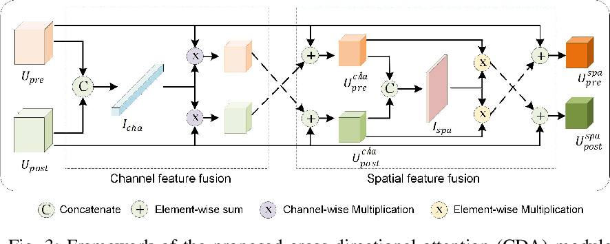 Figure 3 for BDANet: Multiscale Convolutional Neural Network with Cross-directional Attention for Building Damage Assessment from Satellite Images