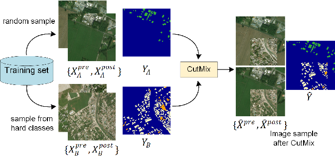 Figure 4 for BDANet: Multiscale Convolutional Neural Network with Cross-directional Attention for Building Damage Assessment from Satellite Images