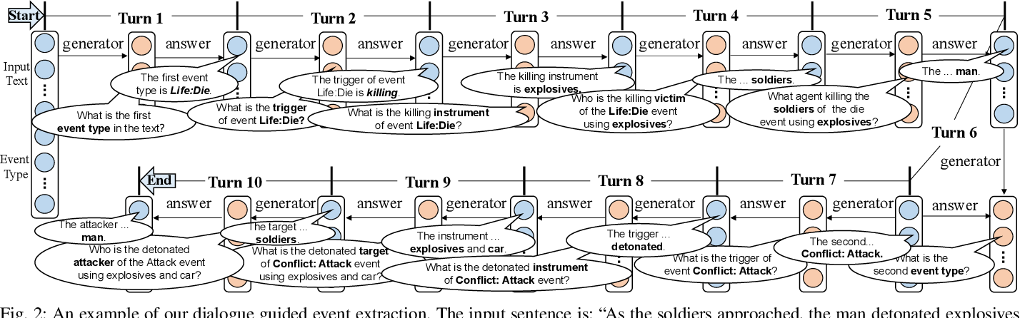 Figure 2 for Reinforcement Learning-based Dialogue Guided Event Extraction to Exploit Argument Relations
