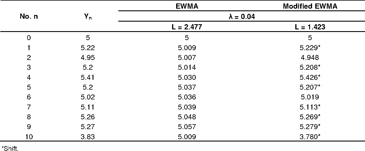 Table 2 From Modified Exponentially Weighted Moving Average Ewma