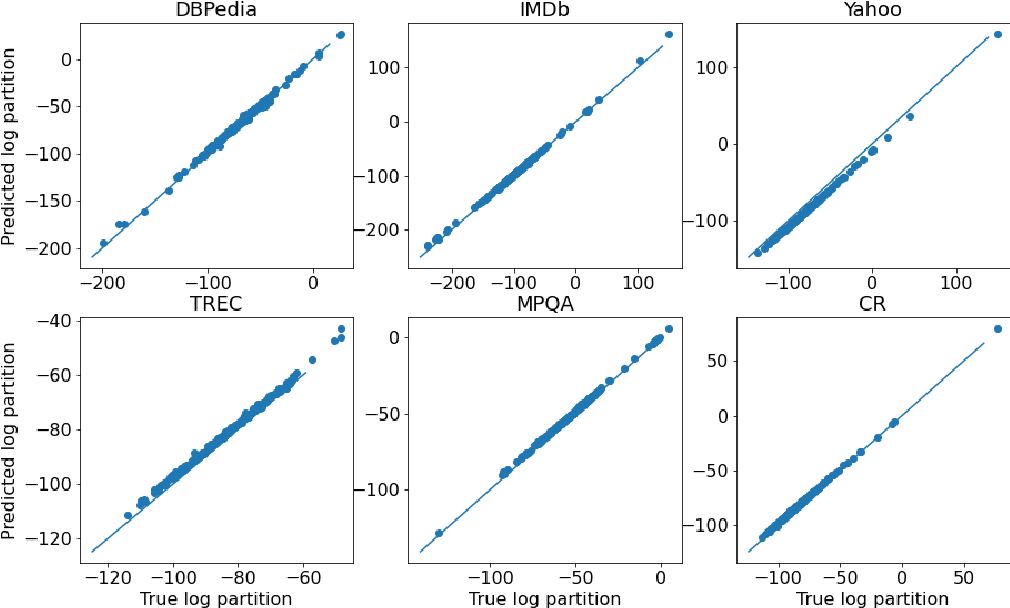 Figure 4 for A Mathematical Exploration of Why Language Models Help Solve Downstream Tasks