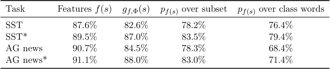 Figure 2 for A Mathematical Exploration of Why Language Models Help Solve Downstream Tasks
