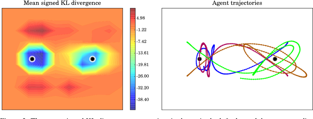 Figure 2 for Learning from lions: inferring the utility of agents from their trajectories