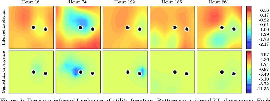 Figure 3 for Learning from lions: inferring the utility of agents from their trajectories