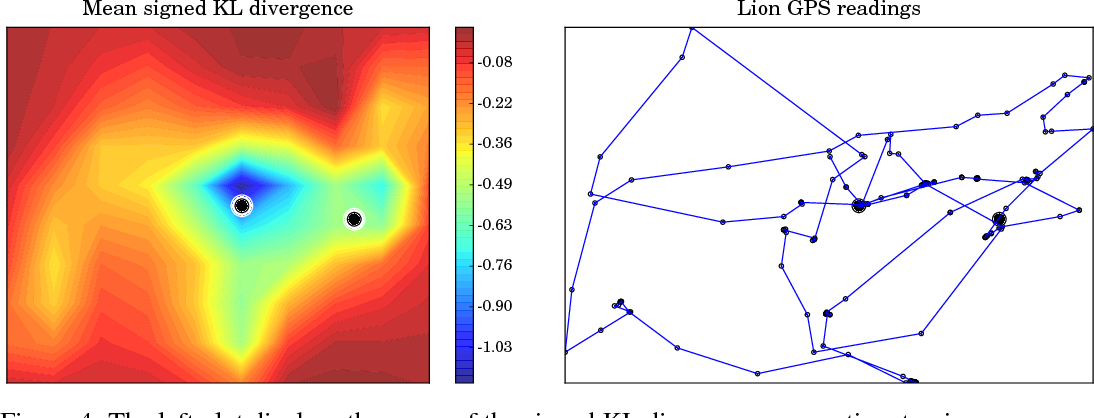 Figure 4 for Learning from lions: inferring the utility of agents from their trajectories