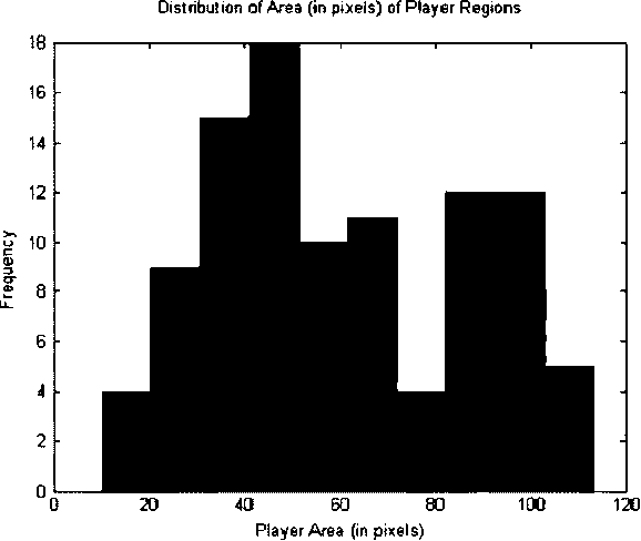 Fig. 4. Distribution of area obtained for segmented player regions.