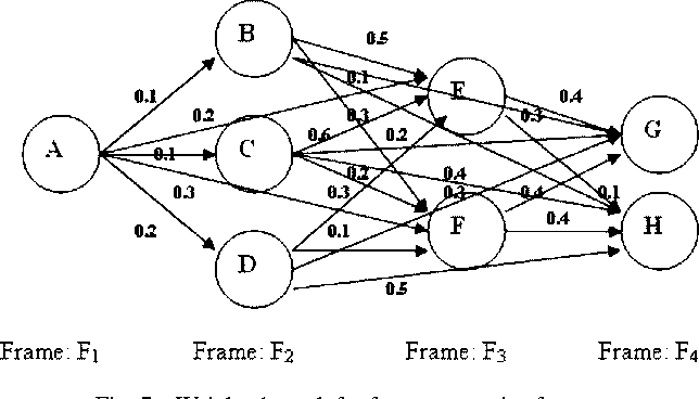 Fig. 7. Weighted graph for four consecutive frames.