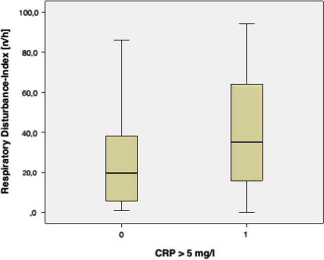 Systemic inflammation in patients with compromised upper airway ...