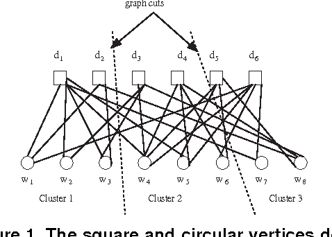 Figure 1 From Co Clustering Documents And Words Using Bipartite