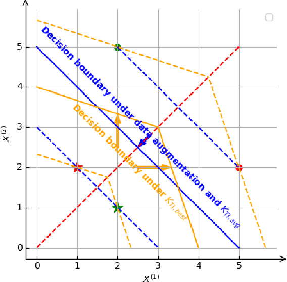 Figure 1 for Learning from Small Samples: Transformation-Invariant SVMs with Composition and Locality at Multiple Scales