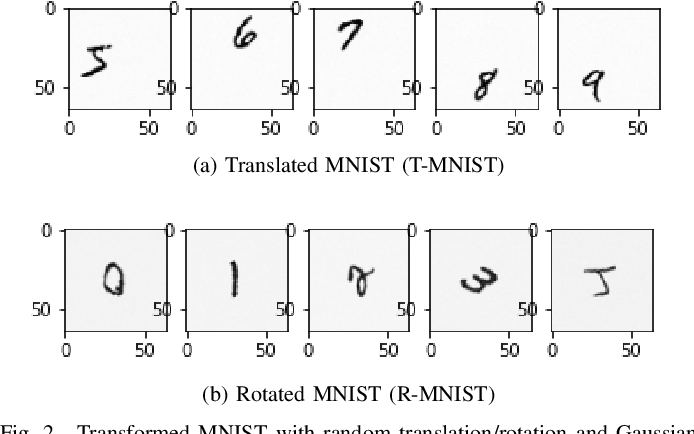 Figure 2 for Learning from Small Samples: Transformation-Invariant SVMs with Composition and Locality at Multiple Scales