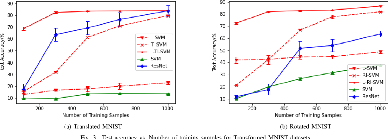 Figure 3 for Learning from Small Samples: Transformation-Invariant SVMs with Composition and Locality at Multiple Scales