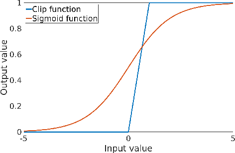 Figure 1 for U-Net Training with Instance-Layer Normalization