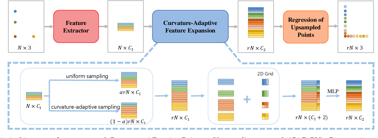 Figure 1 for CAD-PU: A Curvature-Adaptive Deep Learning Solution for Point Set Upsampling