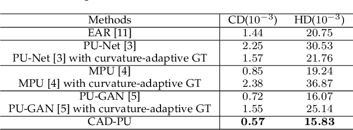 Figure 2 for CAD-PU: A Curvature-Adaptive Deep Learning Solution for Point Set Upsampling