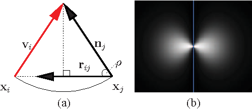 Figure 3 for A Closed-Form Solution to Tensor Voting: Theory and Applications