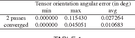 Figure 2 for A Closed-Form Solution to Tensor Voting: Theory and Applications