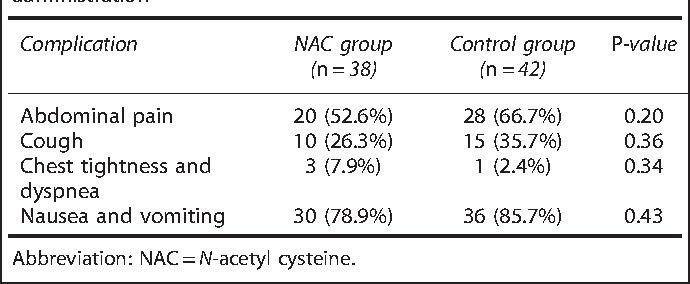 N-acetyl cysteine for prevention of oral mucositis in hematopoietic