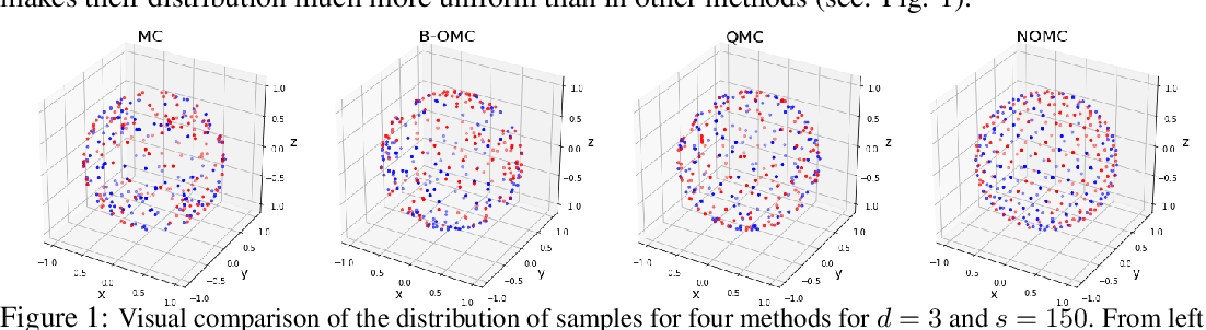 Figure 2 for Demystifying Orthogonal Monte Carlo and Beyond